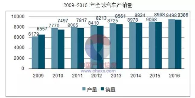 2009-2016年全球汽车产销量