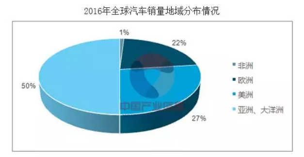 2016年全球汽车销量地域分布