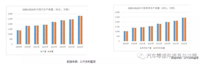2009-2016年中国汽车产销量分布