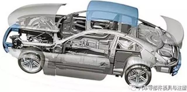 汽车模具产业